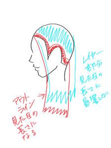 東京銀座くせ毛専門、髪を伸ばす為のカット解説図